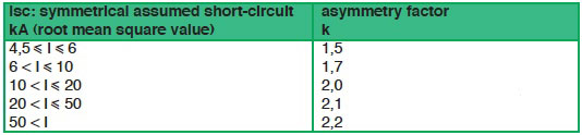 Table for calculation of asymmetrical short-circuits