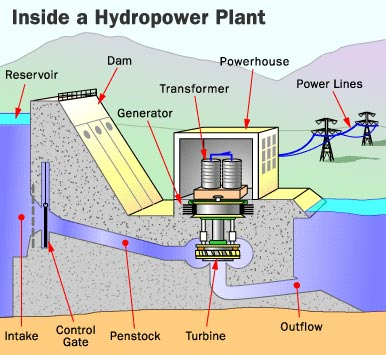 Hydropower In Details Csanyigroup
