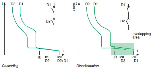 D curve (10-14 ln) protection and control of the circuits against overloads and short-circuit