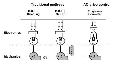 Technical differences between other systems and AC drives