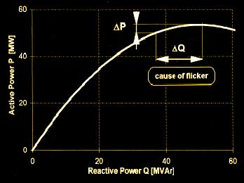 The Nature Of Reactive Energy