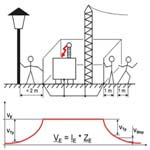 High Voltage Substation Earth Grid Impedance Testing