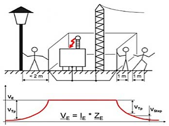 FIGURE 1 – Voltage gradient around a substation under fault condition