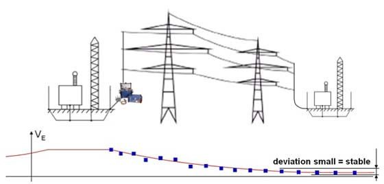 FIGURE 2 – Voltage Degradation