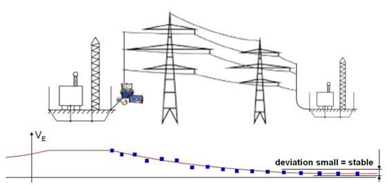 FIGURE 2 – Voltage Degradation