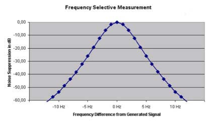 FIGURE 4 – Frequency selective measurement