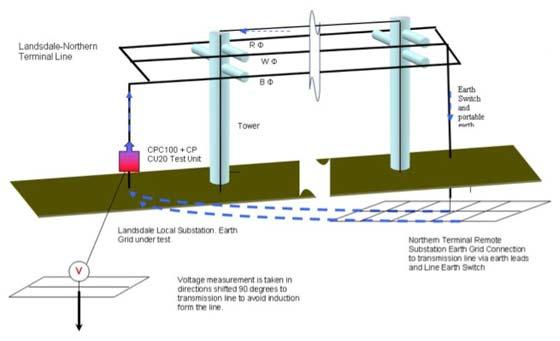 FIGURE 5 – Measurement of Landsdale Local Substation's Earth Grid
