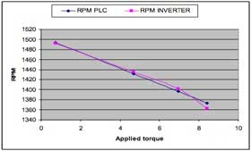 Fig. 7. Experimental speed torque characteristics with PLC and inverter