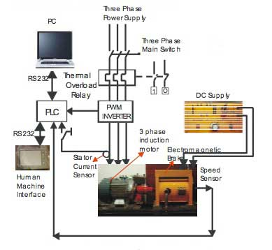 Plc based monitoring control system for three phase for Speed control of induction motor