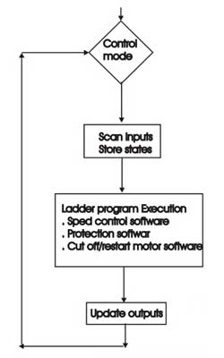 Fig.3. Flowchart of the main program