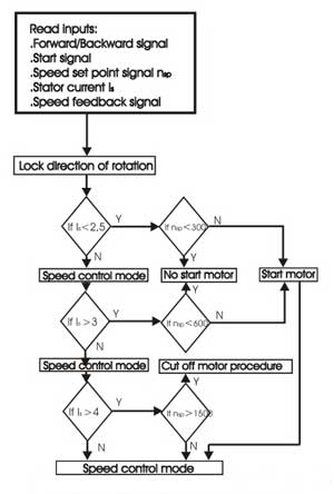 Fig. 5. Flowchart of monitor and protection Software