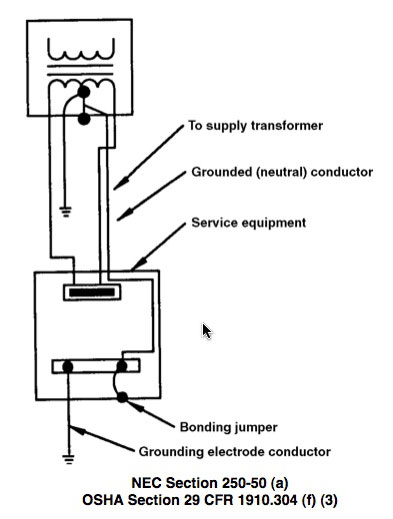 A grounded system is equipped with a grounded (neutral) conductor routed between the supply transformer and the service equipment.