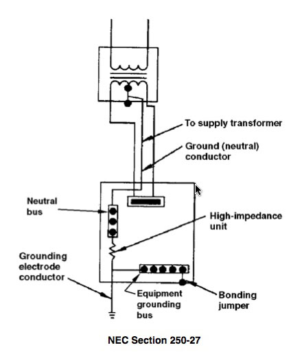 A high-impedance grounding system has a high-impedance unit, installed between the grounded (neutral) conductor and the grounding electrode conductor, which is used to regulate fault current.