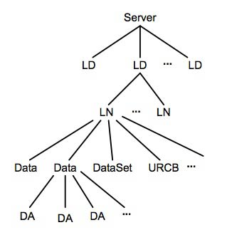Figure 9: The IEC 61850 simulator data model