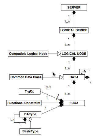 Figure 4: The data model of the IEC 61850