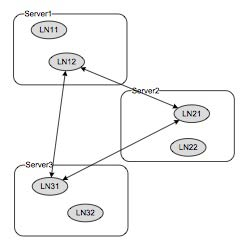 Figure 7: Logical node network