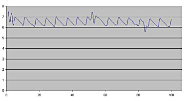 Figure 4 ARM9 100ms, 700μs (X axis - number of messages, the Y axis the time of transfer)