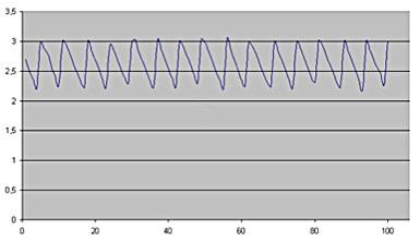 Slika 6. PowerPC 100ms, 700μs (X osa – redni broj poruke, Y osa vreme transfera)
