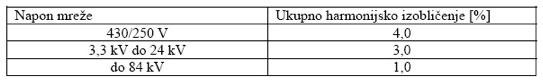 Tabela 1. Ukupno dozvoljeno harmonijsko izobličenje u Švedskoj