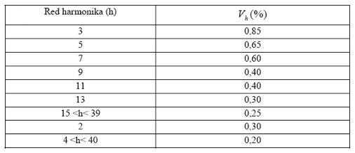 Tabela 3. Granične vrednosti harmonika napona prema Australijskom standardu AS 2279-1991
