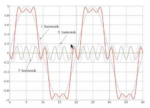 Slika 2.Talasni oblici napona prvog,petog i sedmog harmonika