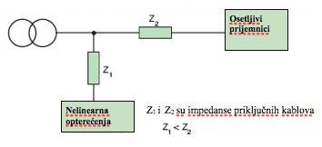 Slika 5. Izmeštanje nelinearnih prijemnika