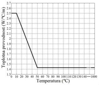 Slika 4. Zavisnost toplotne provodnosti okolnog zemljišta normalne vlažnosti od temperature