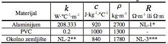 Tabela 1. Termofizičke karakteristike materijala. * Temperaturna zavisnost specifične električne otpornosti aluminijuma u Ω⋅m-1 definisana je izrazom (1). Ova kriva predstavlja aproksimaciju realne temperaturne zavisnosti toplotne provodnosti za materijal okolnog zemljišta. Aproksimacija ove krive izvršena je na osnovu samo dve poznate vrednosti toplotne provodnosti, i to za 2.5 i 1.429 W⋅°C-1⋅m-1 koje odgovaraju temperaturama 10 i 50 °C, respektivno [12]