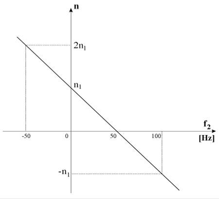 Slika 4. Zavisnost brzine obrtanja od rotorske učestanosti