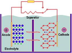 Familiar electrochemical batteries include nickel-cadmium (NiCad), lithium-ion (Li-ion, and others